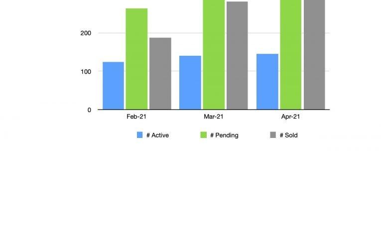 Bend Real Estate Market Trend Graph