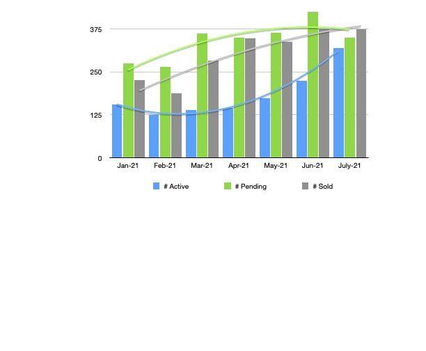 Bend Oregon Real Estate Market Trends