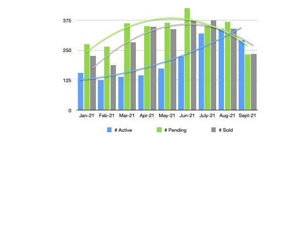 Bend Oregon duke warner monthly trends graph